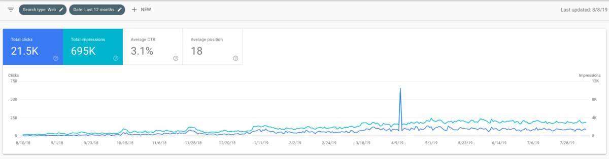The Hoth X SEO Update for Case Study