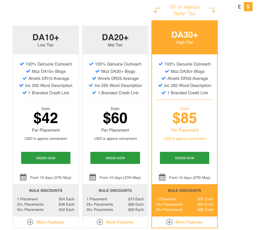 Infographic Outreach Service Pricing