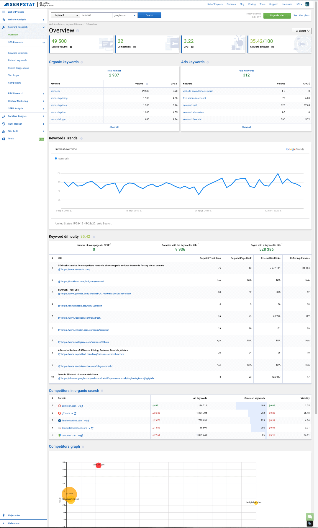 SERPSTAT Keyword Research Overview