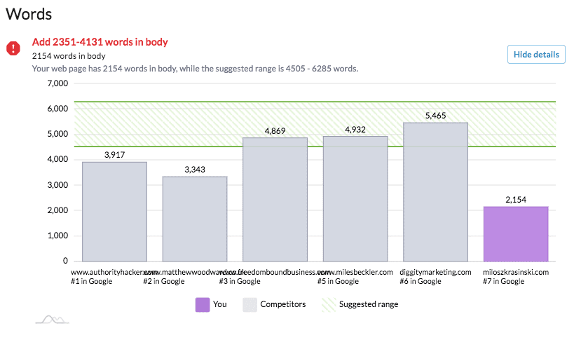 surfer on-page seo word count analysis